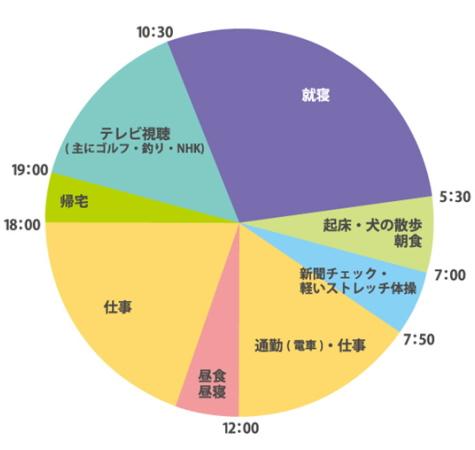 月よりの使者さんの一日の過ごし方を円グラフで紹介